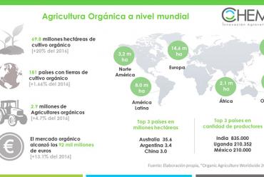 Agricultura Orgánica, la base para un desarrollo agrónomo sostenible